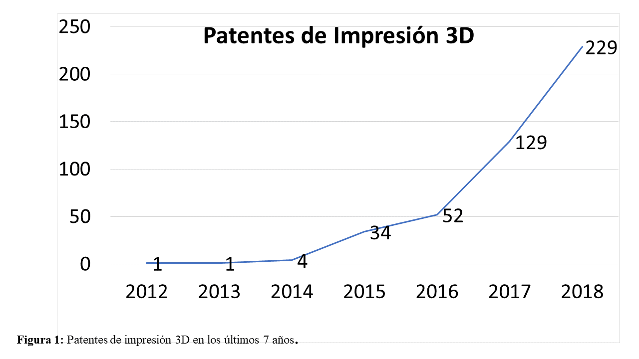 3D printing patents in the last 7 years. 3D printing patents in the last 7 years. Patentes de impresión 3D en los últimos 7 años.