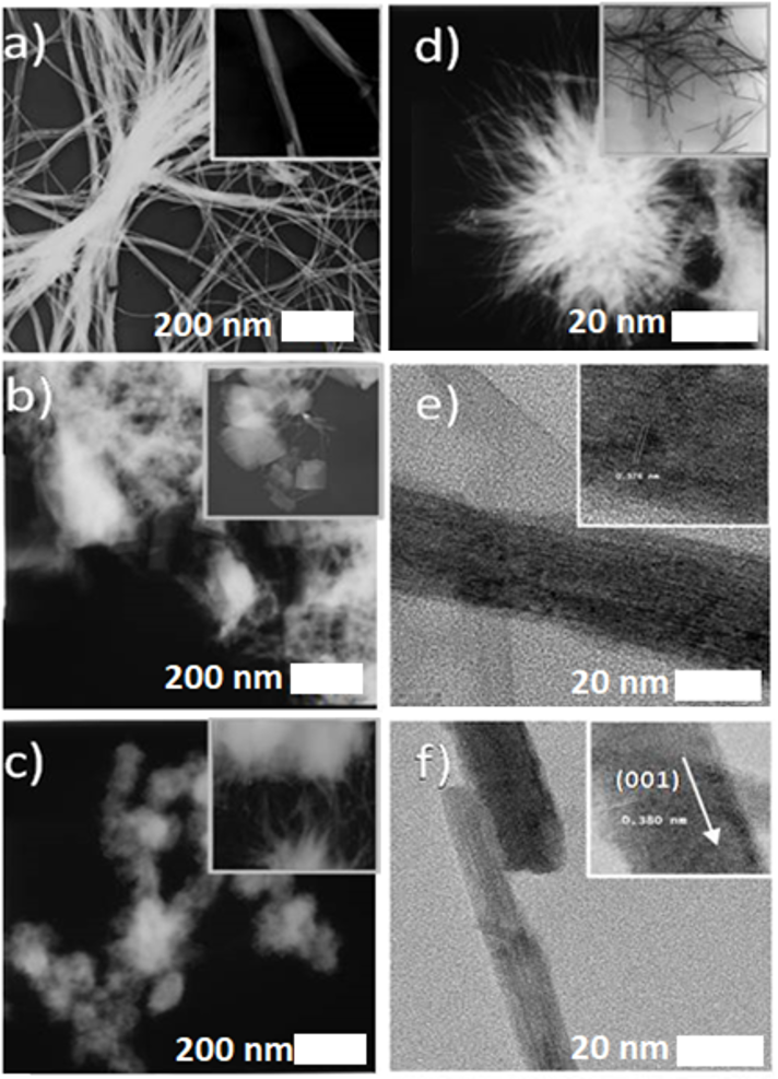 HRTEM images of synthesized tungsten oxide nanostructures. WCl6/ethanol system at (a,e)10 h and (b,f) 24 h, respectively. WCl6/ethanol/acetic acid system at (c) 10 h and (d) 24 h