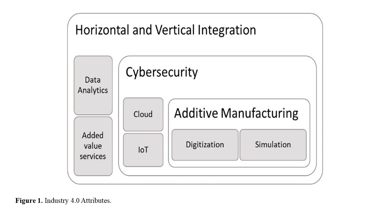 Industry 4.0 Attributes.