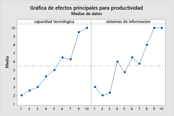 Graph of the effect of technological capacity and information systems on productivity