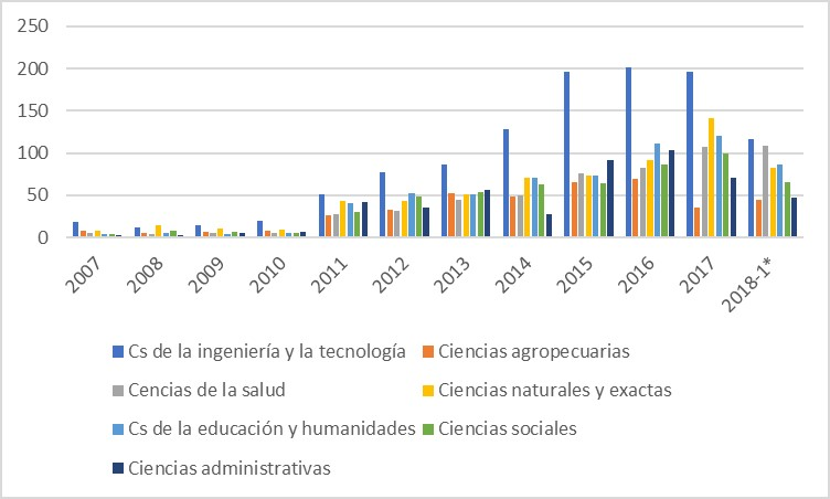 83 / 5000 Resultados de traducción Number of projects by area of knowledge (Own elaboration based on [10]).