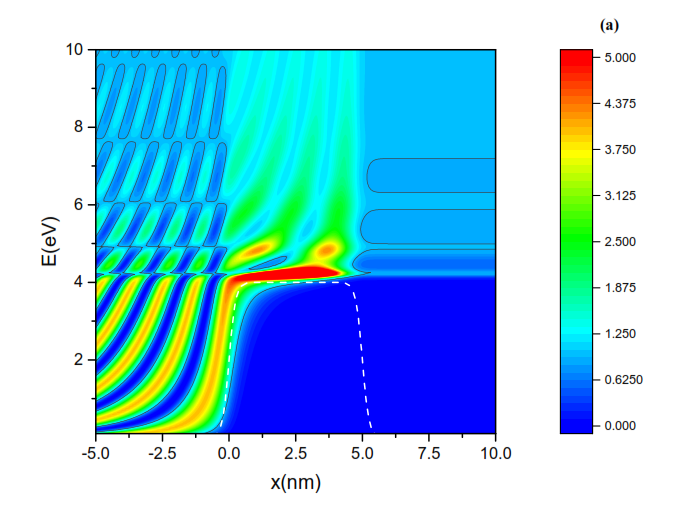 Maps of the DLE for a potential of a rectangular barrier of (a) height V = 20 eV, width b = 1.0 nm, and (b) height V = 4 eV and width b = 5.0 nm. Both barriers have the same area (20 eV nm) and are shown superimposed on the graphs (dashed light lines). A contour value 0.98 (solid black lines) (c) is indicated on each map. Transmission coefficient for the barrier of case (b).