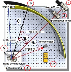 Schematic diagram of the apparatus used to measure variations in light intensity on metal surfaces with a rectangular profile.