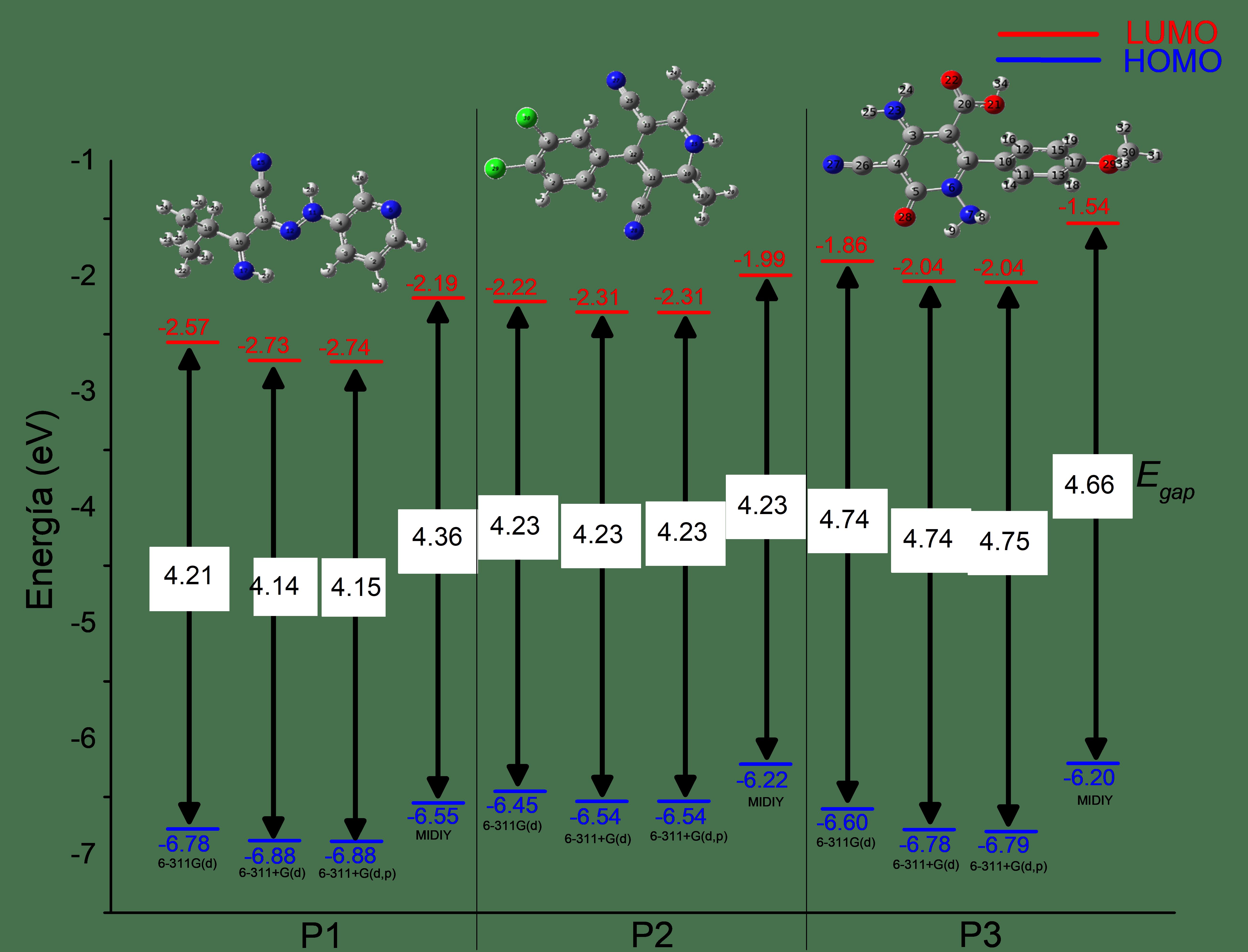 Prediction of HOMO-LUMO energy levels for pyridine derivatives