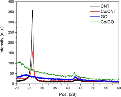 XRD Patterns of CNT, Co/CNT, GOx, and Co/GOx.
