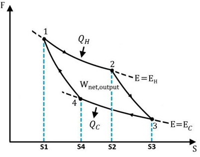 Illustration of a four-step quantum Carnot cycle, where S denote the length of the different types of potential wells and F is the force exerted on the wall of the wells