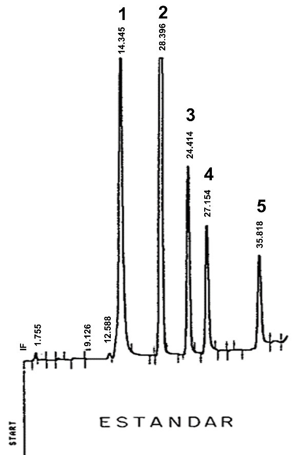 Separation of the phenol mixture with elution gradient using as mobile phase: Phase A: acetonitrile-water (pH 4.5) (15:85) v / v, and phase B: acetonitrile-water (pH 4.5) (70:30 ). Acetic acid-sodium acetate buffer. The separation time is approximately 40 minutes. Flow 1 mL / min, UV detector. Sensitivity 0.05 AUFS. The order of elution of the analytes is: 1) 4,6-dinitro-2-methylphenol, 2) 2,4-dimethylphenol, 3) 4-chloro-3-methylphenol, 4) 2,4-dichlorophenol, 5) 2 , 4,6-trichlorophenol and 6) pentachlorophenol.